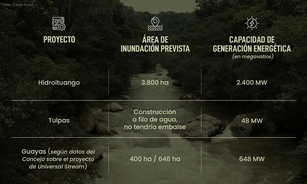 Planes de hidroeléctricas en Caquetá, la amenaza silenciosa a la Amazonía colombiana
